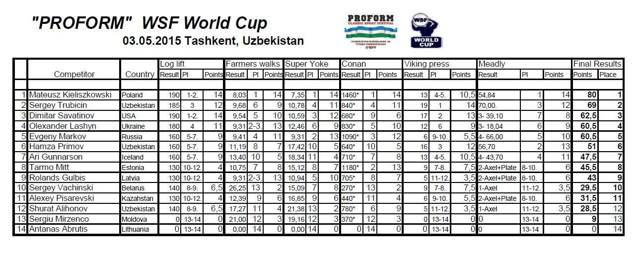 WSF World Cup